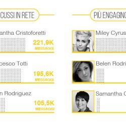 Top-social-celebrities-blogmer