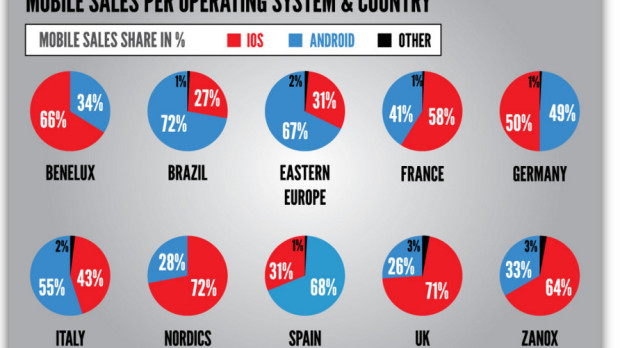 MOBILE.SALES.PER.OPERATING.SYSTEM