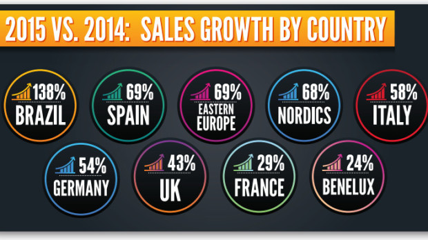 SALES.GROWTH.BY COUNTRY