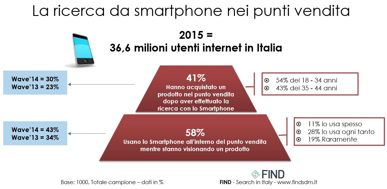 FIND-MobileSearch-smartphone-puntivendita-11