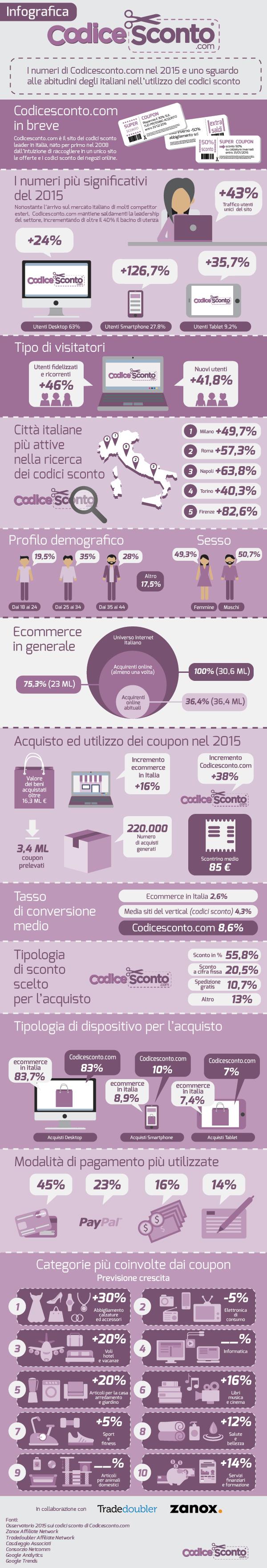 Infografica-Codicesconto.com-2016
