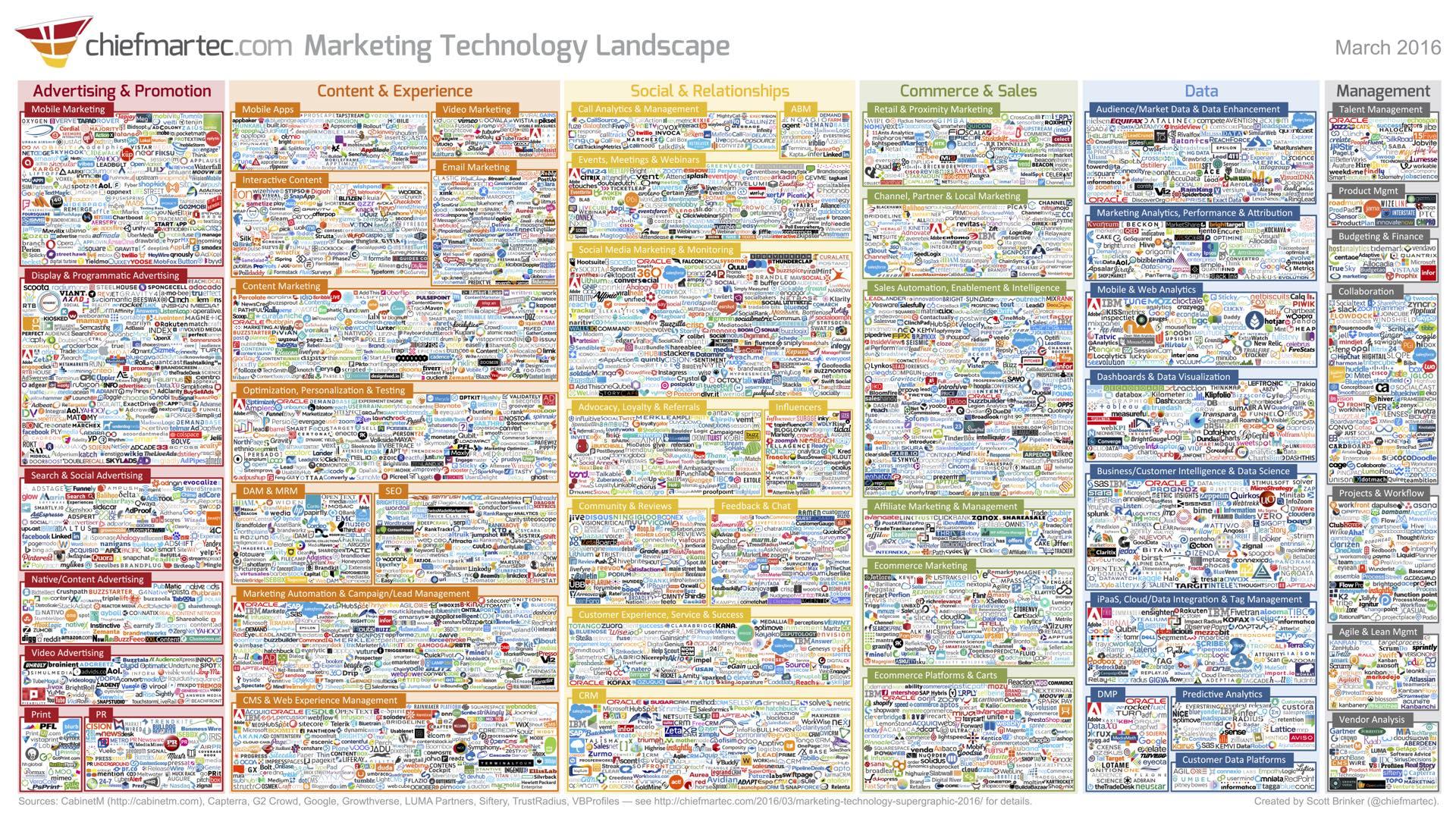 Marketing_Technology_Landscape_2016-1