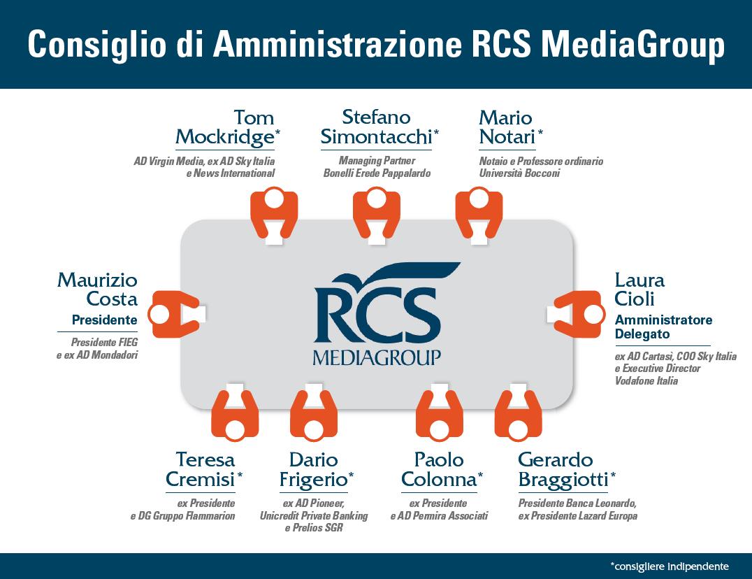 rcs-cda