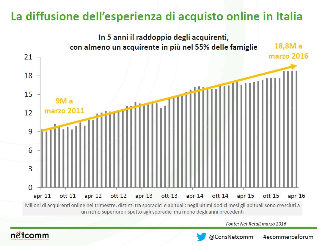 Esperienza-d_acquisto_online_Netcomm