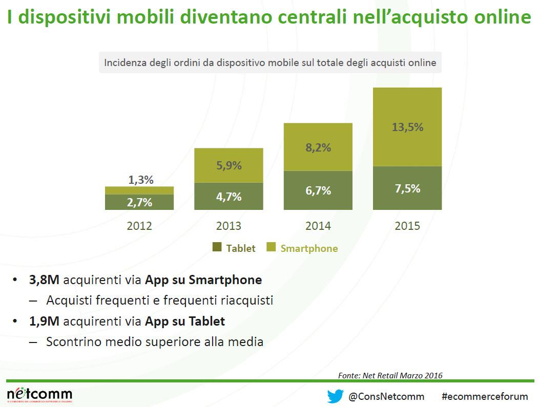 Incidenza_mobile_su_e-acquisti_NetRetail