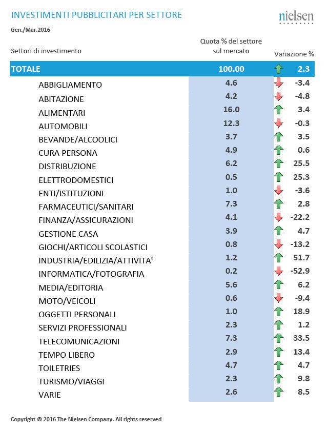 Nielsen-Pubblicità-settori-marzo-2016