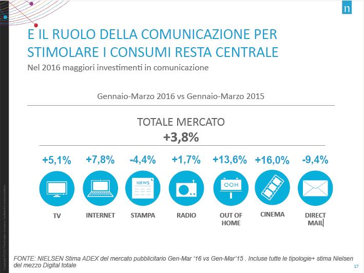 Comunicazione-Linkontro-Nielsen-2016