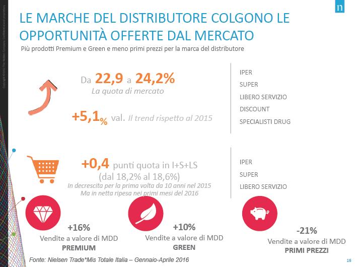 Consumi-Prodotti-Premium-Primi-Prezzi-Nielsen-Linkontro2016