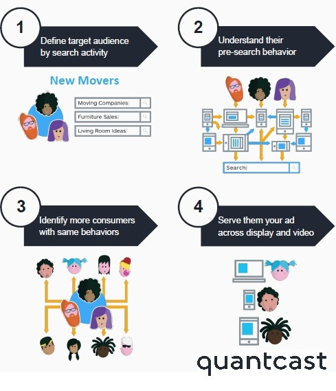 SearchPoweredAudiences_Quantcast