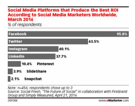 Social-Media-ROI-2016