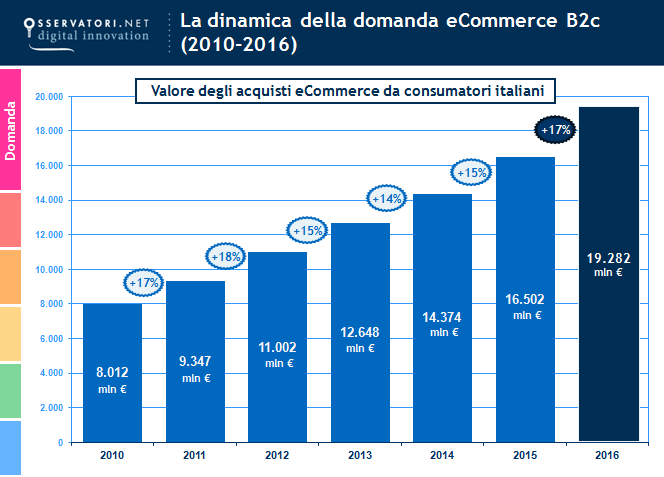 Valore-domanda-ecommerce-Forum-Polimi