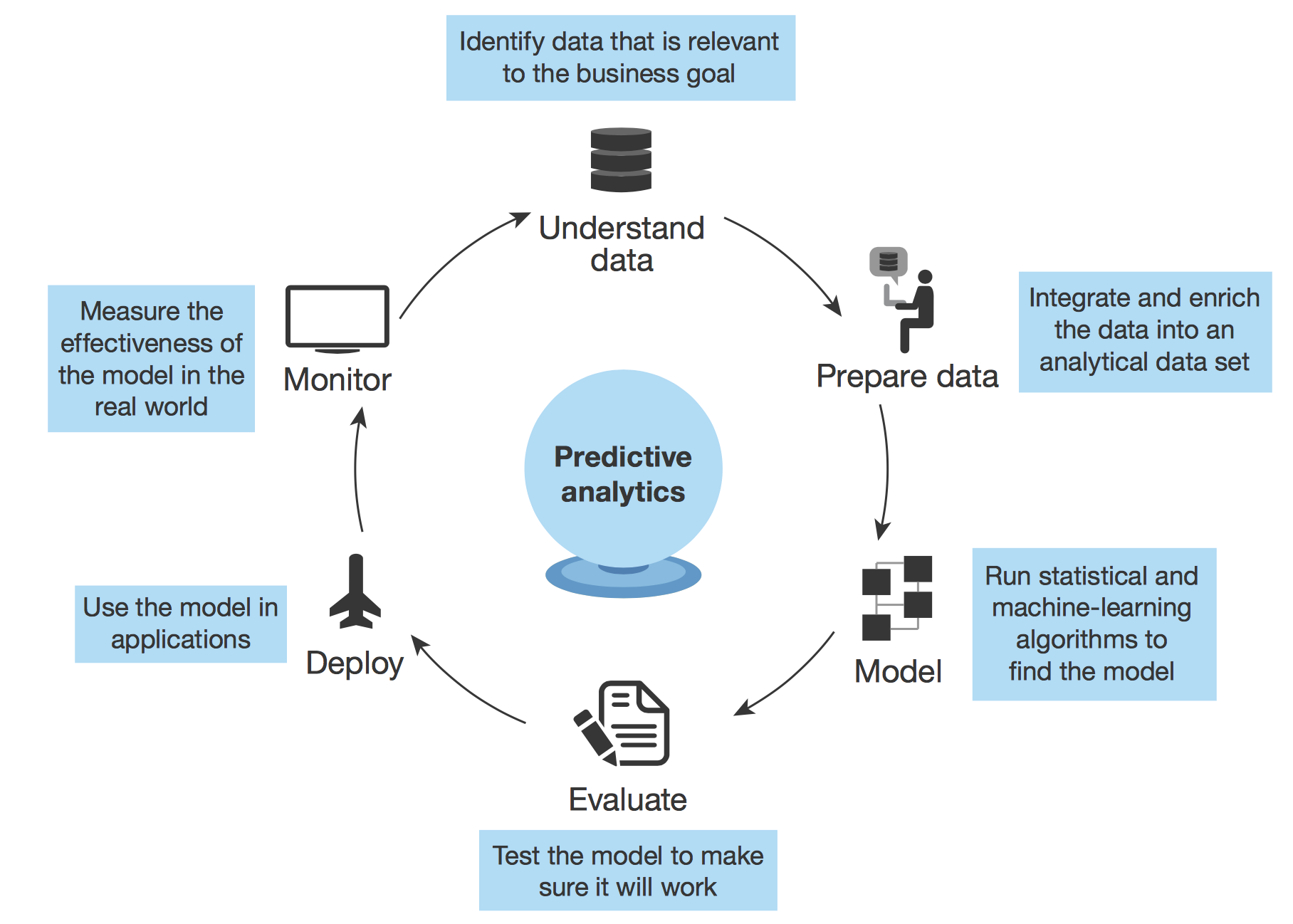 6-fasi-predictive-analytics