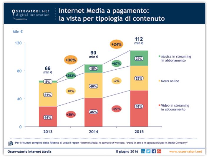internet-media-a-pagamento-15-16