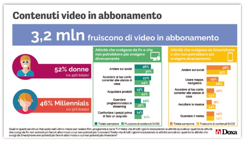 video-abbonamento