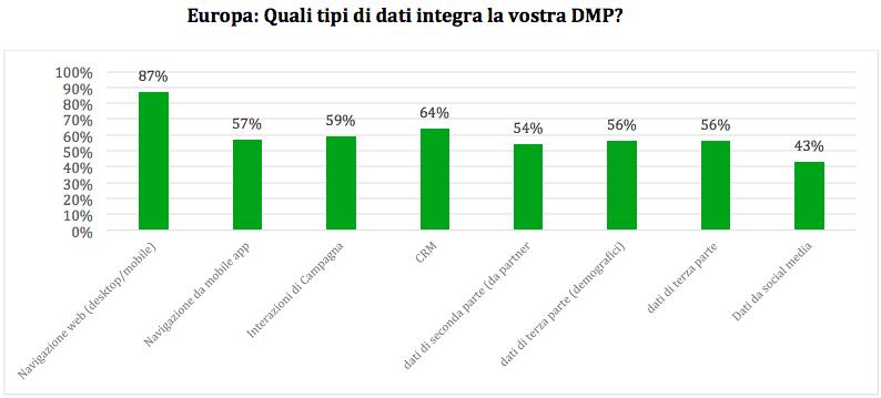 DATI-Mercato DMP-Europa-Weborama-ExchangeWire
