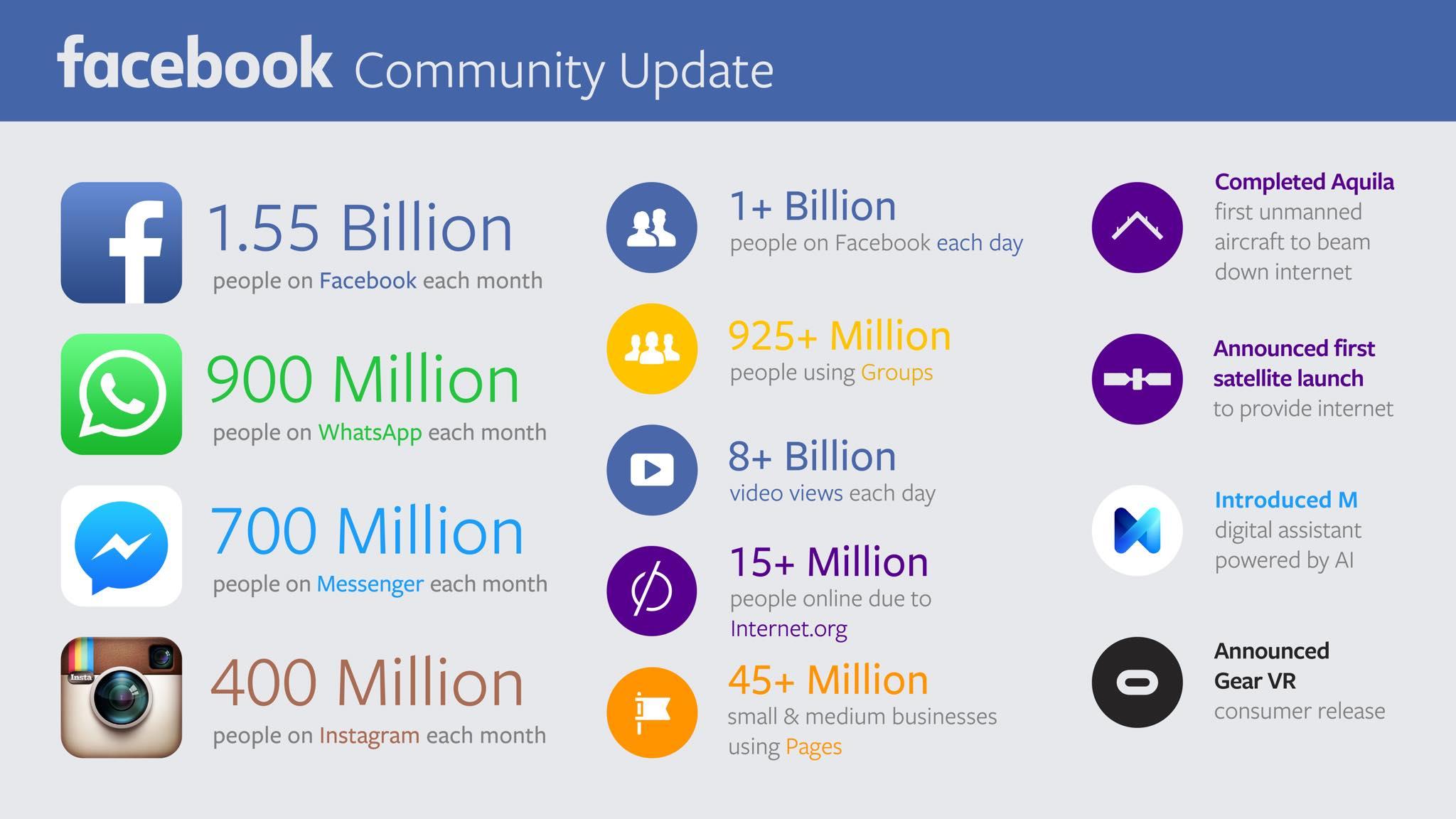 Facebook-Risultati-Q2-Slide