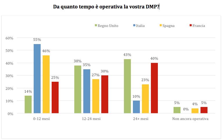 Paesi-DMP