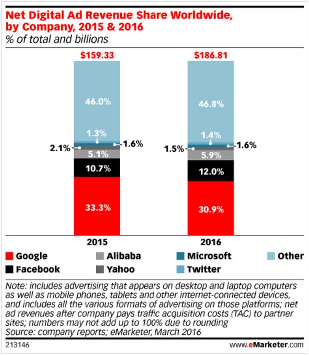 eMarketer-Adv-revenue-globali-Yahoo-2015-2016