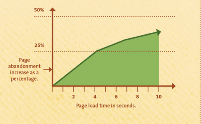 page_load_time_graph1