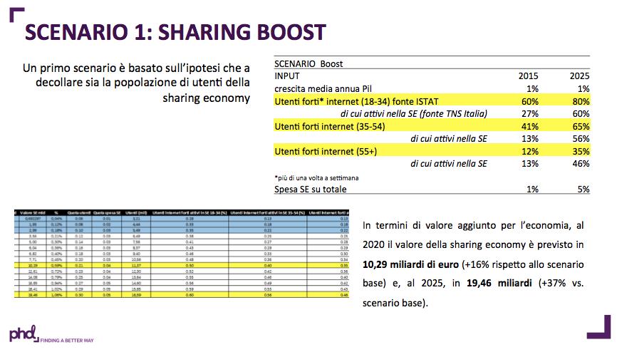 sharing-economy-phd-2