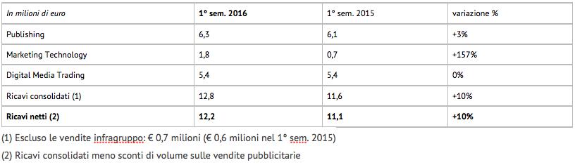 Antevenio-primo-semestre-2016