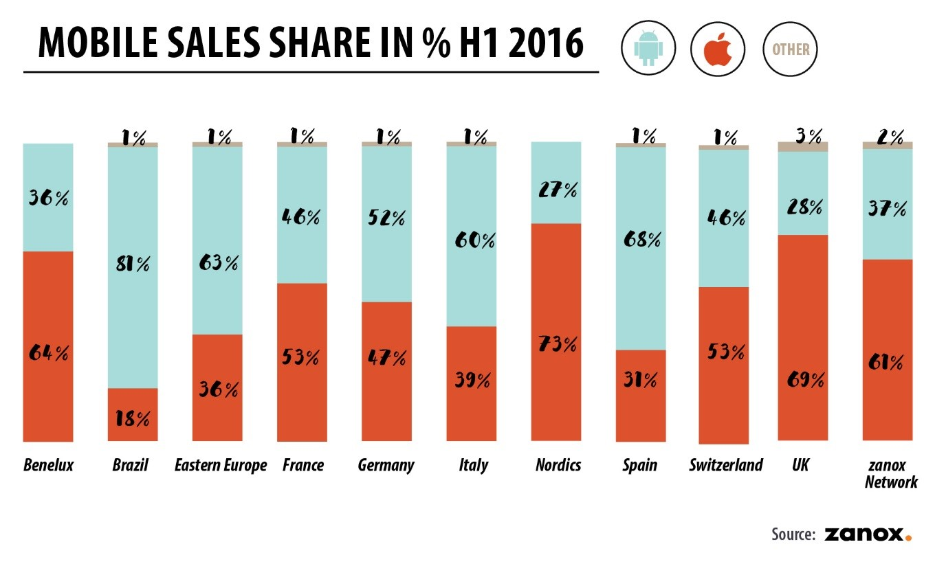 mobile-sales-share