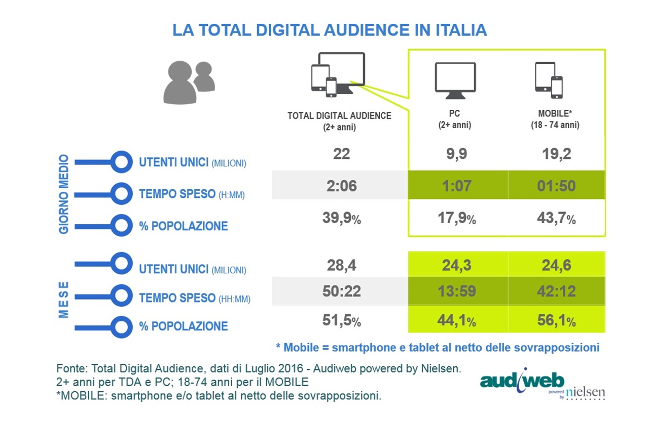 Audiweb, a luglio 28.4 milioni gli italiani online