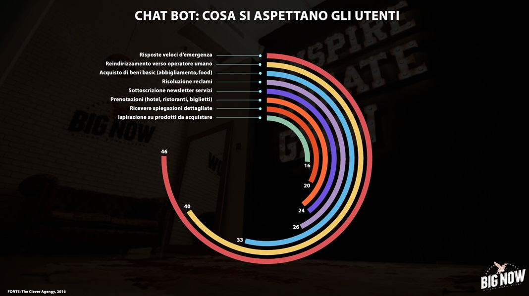 chat-bot-the-big-now
