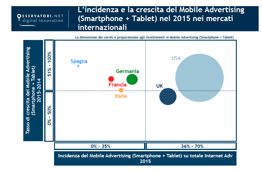 incidenza-mobile-advertising