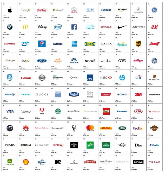 Apple è il brand di maggior valore al mondo