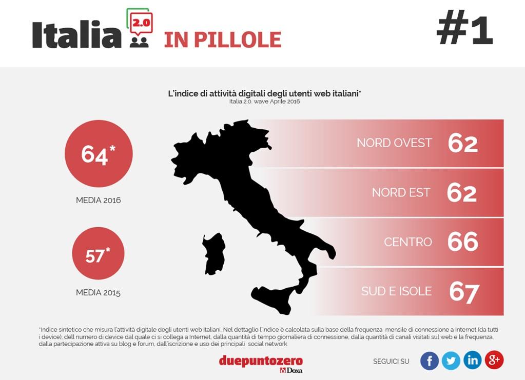 italia-2-0-1