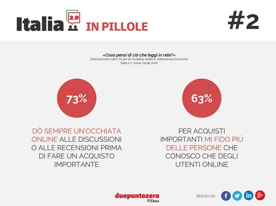 italia-2-0-2