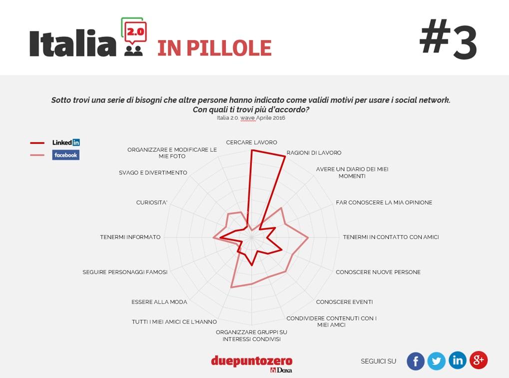 italia-2-0-3