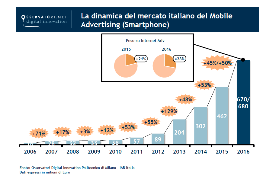 mobile-advertising-dinamica