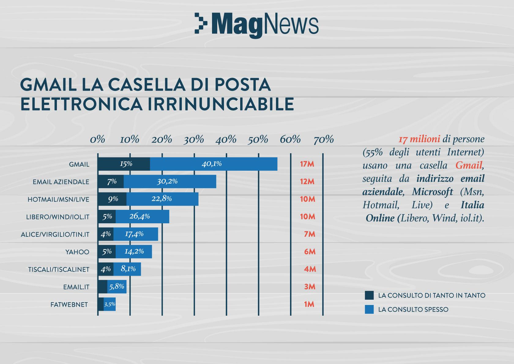 Sono 71 milioni gli indirizzi email utilizzati dagli for Email senatori italiani