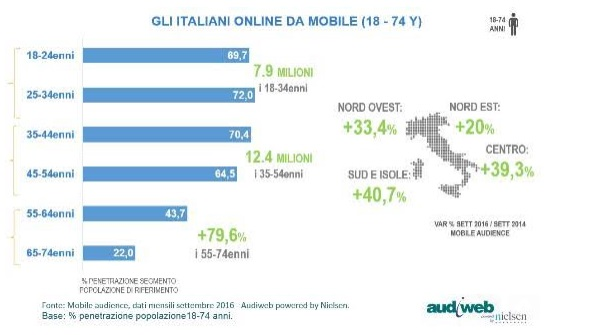 audiweb-mobile-italiani