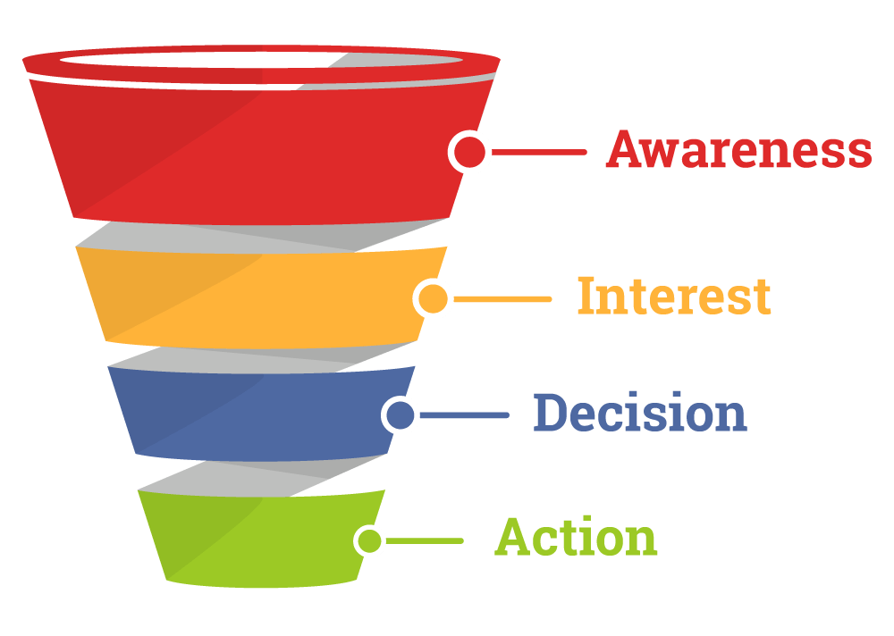 funnel-marketing