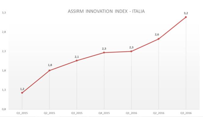 Assirm-Innovation-Index-Italia-innovazione