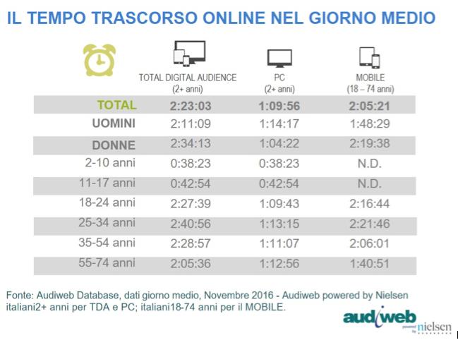 Audiweb-Tempo speso online-device - Nov2016