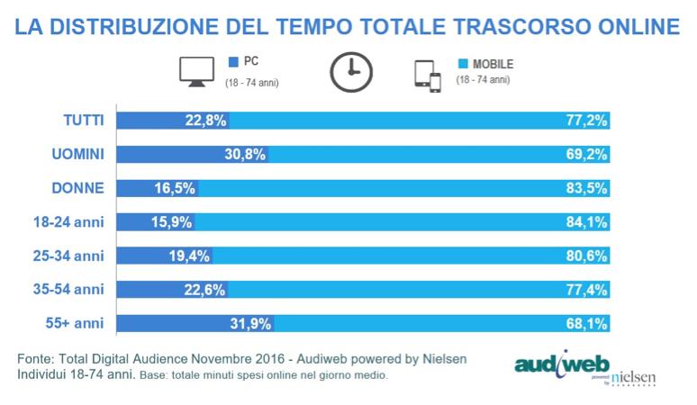 Audiweb-tempo speso - genere nov2017