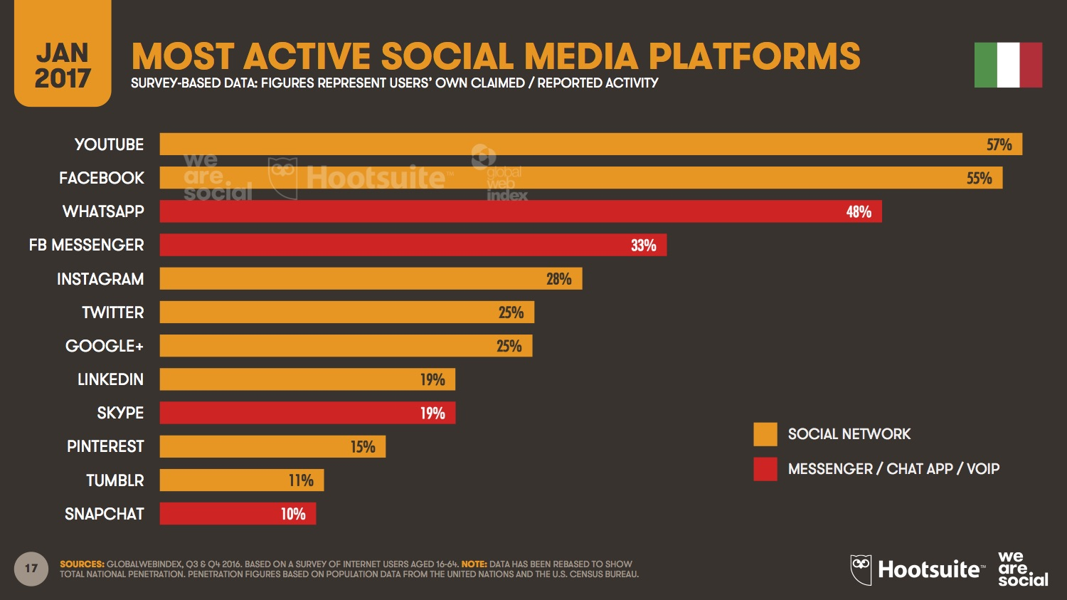 Digital in 2017 Italy - We Are Social_Most Active SM Platforms