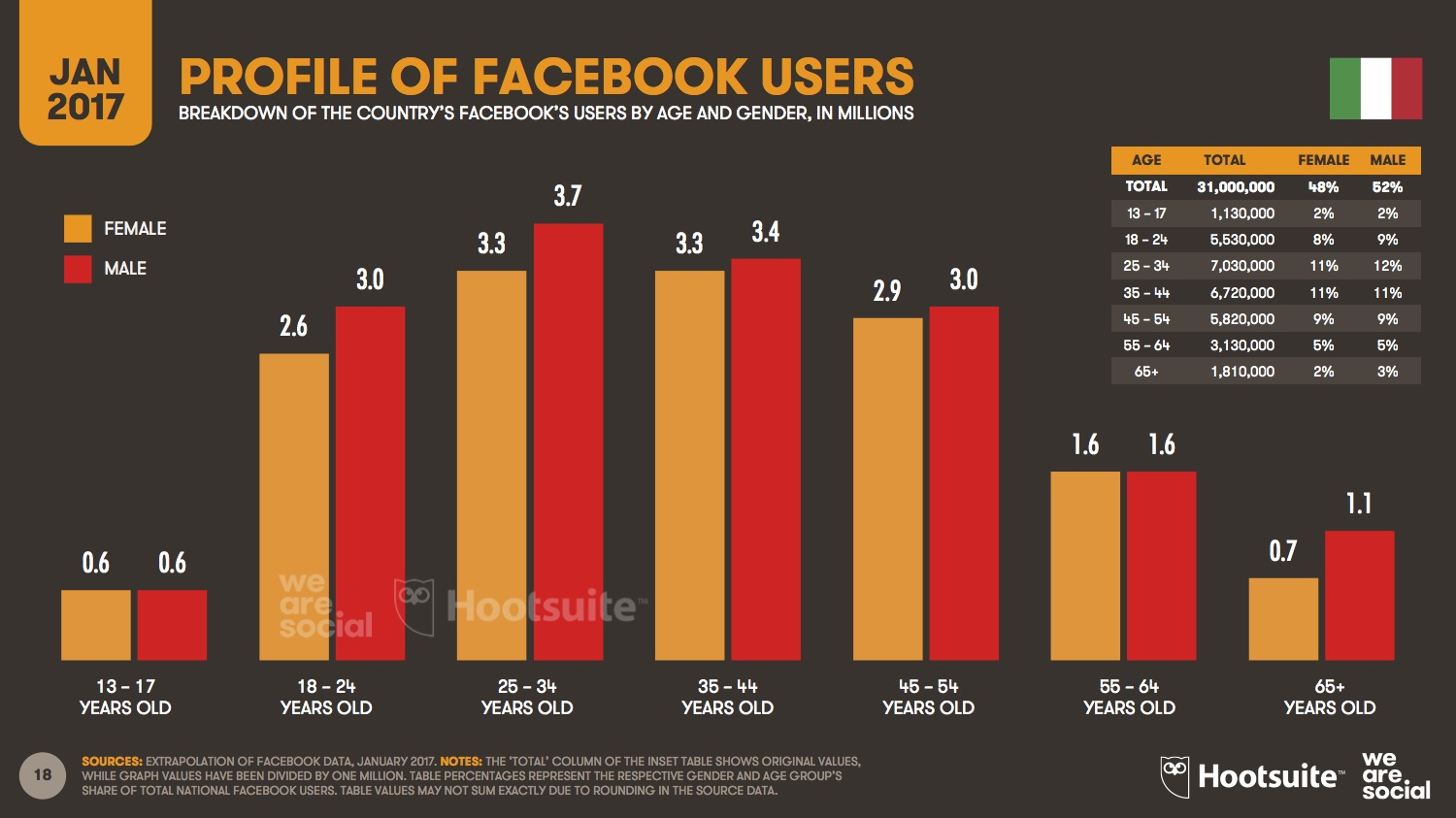 Digital in 2017 Italy - We Are Social_Profile of FB Users