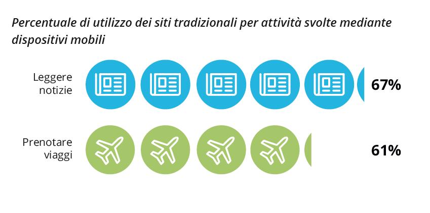 Global-Mobile-Survey-Deloitte-siti-mobile