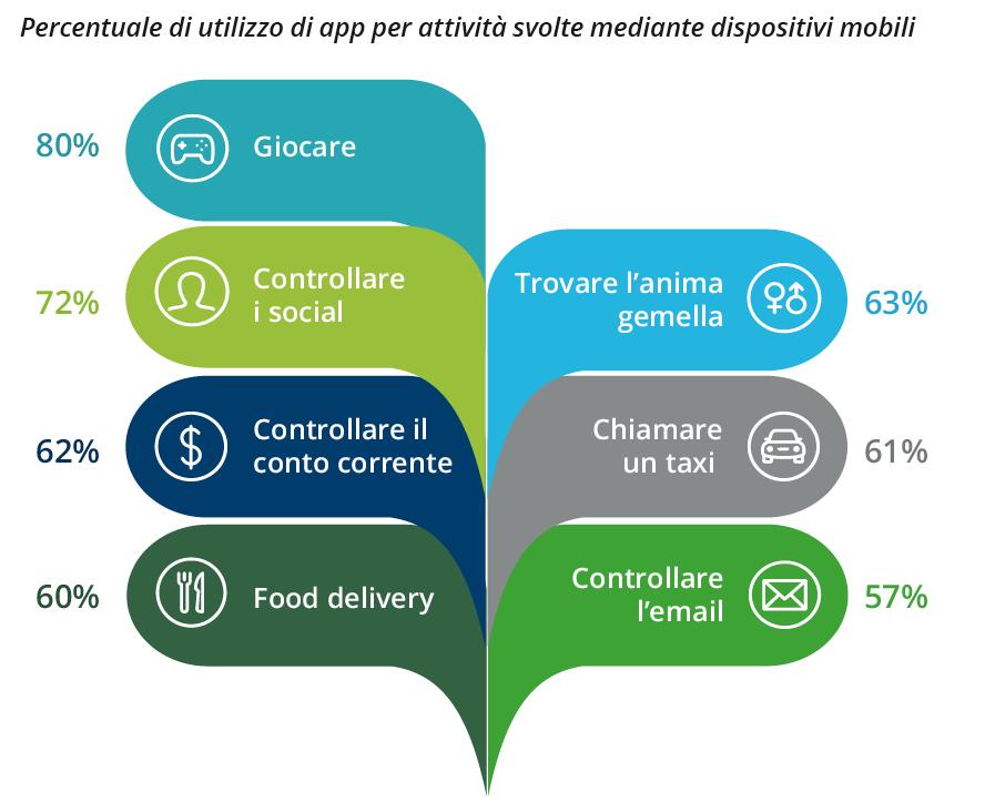 Global-Mobile-Survey-Deloitte-App