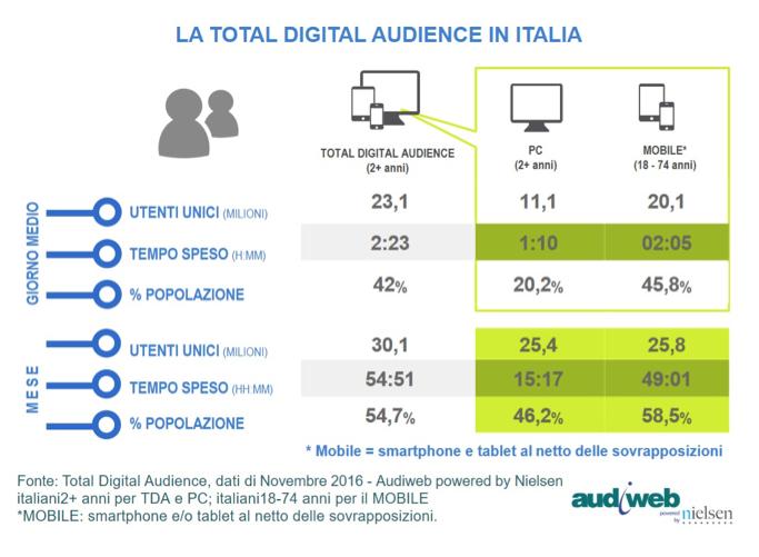 Audiweb-Total Digital Audience - Nov2016