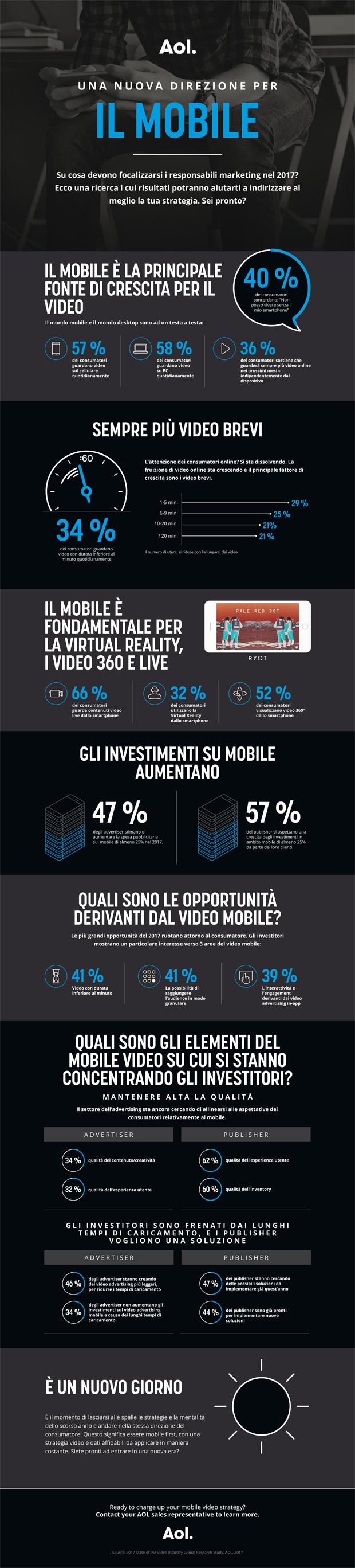 ITALY_AOL_MobileVideo-Infografica
