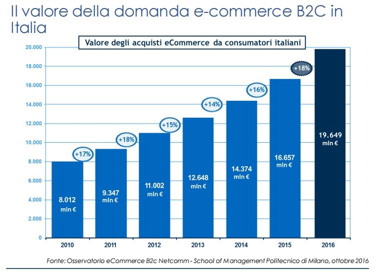 netcomm-b2b-2016-valore