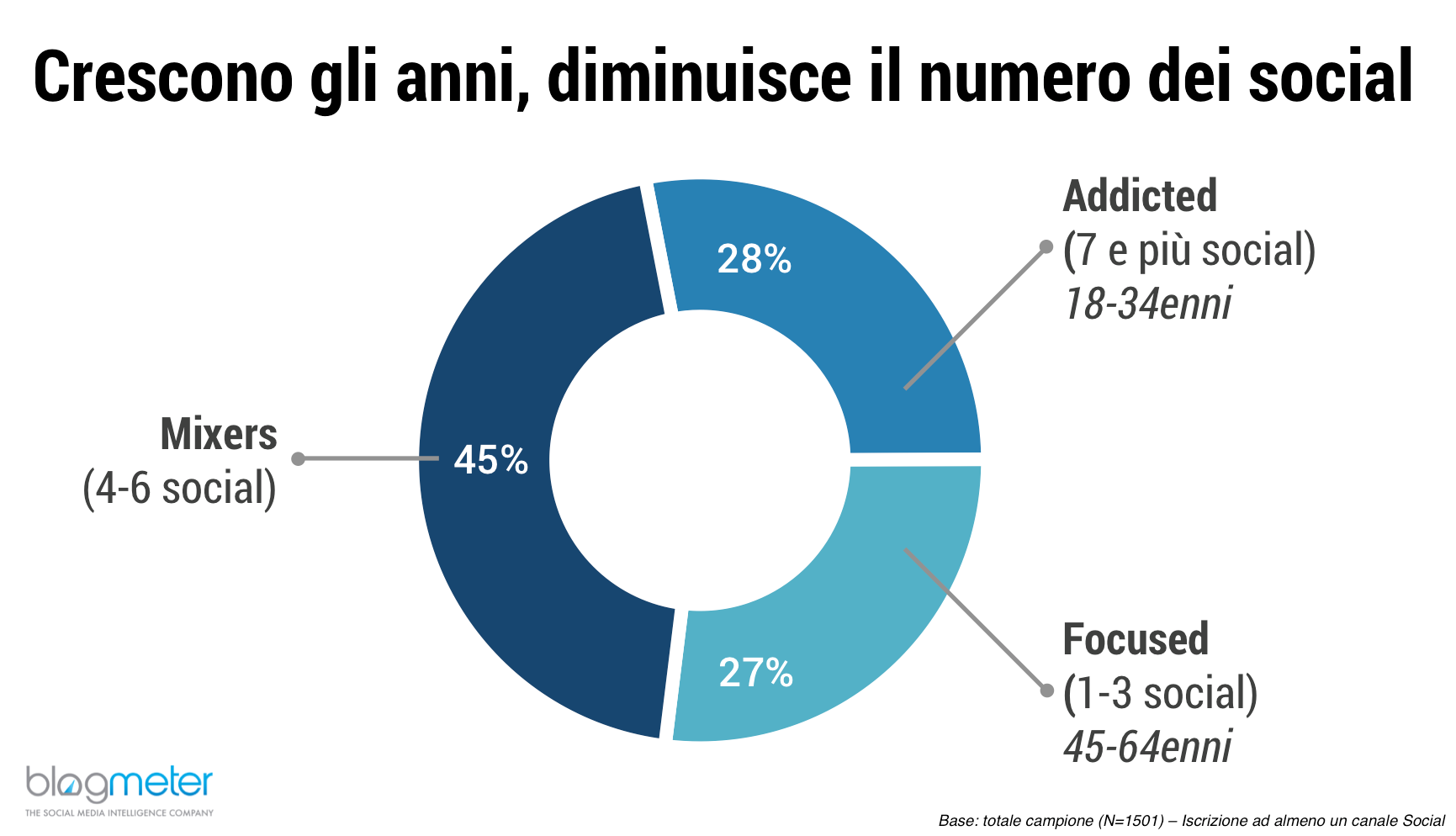 Italiani e Social Media_Grafico 2