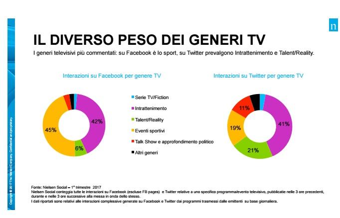 Social-tv-q1-17-nielsen-1
