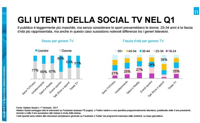 Social-tv-q1-17-nielsen-2